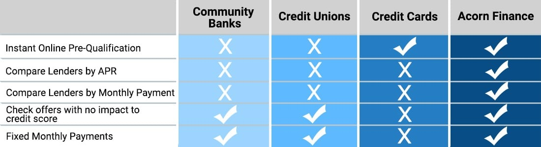 side by side home improvement financing comparison